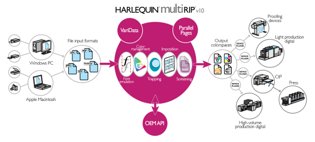 harlequin-multi-rip-workflow.png
